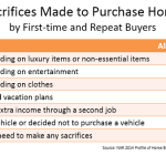 Sacrifices Made to Purchase Home
