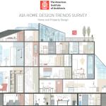 AIA Home Design Trends Survey 2015